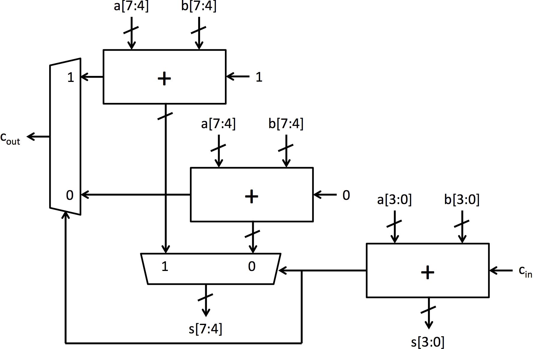 8-bit carry-select adder