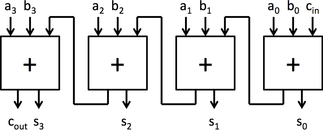 MIT 6.175 - Constructive Computer Architecture | Lab 1 ...